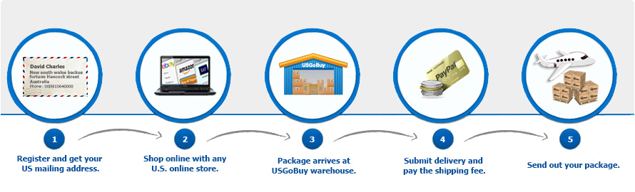 how usgobuy usa package forwarding works for online shopping Piperlime usa